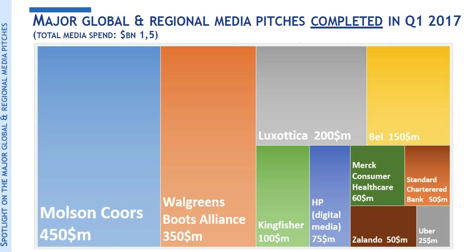 neoogilvy york office neoogilvy. Major Global And Regional Media Pitches In Q1 2017 (courtesy Of COMvergence): Neoogilvy York Office