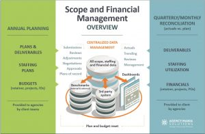 Scope Management Case Study | Agency Mania Solutions